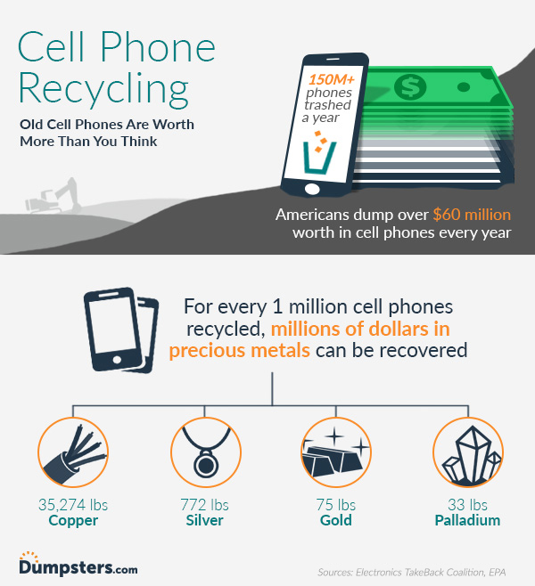 infographic of cell phone recycling facts