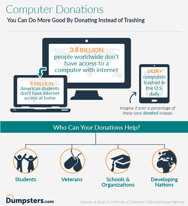 infographic of computer donation facts