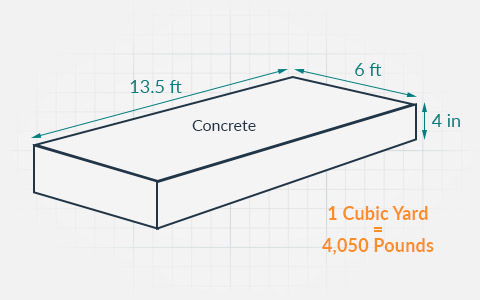 handy concrete weight calculator dumpsterscom
