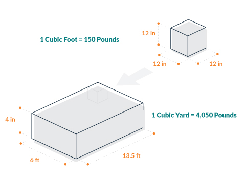 Diagram of Concrete Weight per Cubic Foot and Cubic Yard.