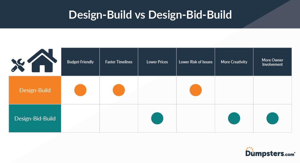 Design Bid Build Vs Design Build Pros Cons Dumpsters Com