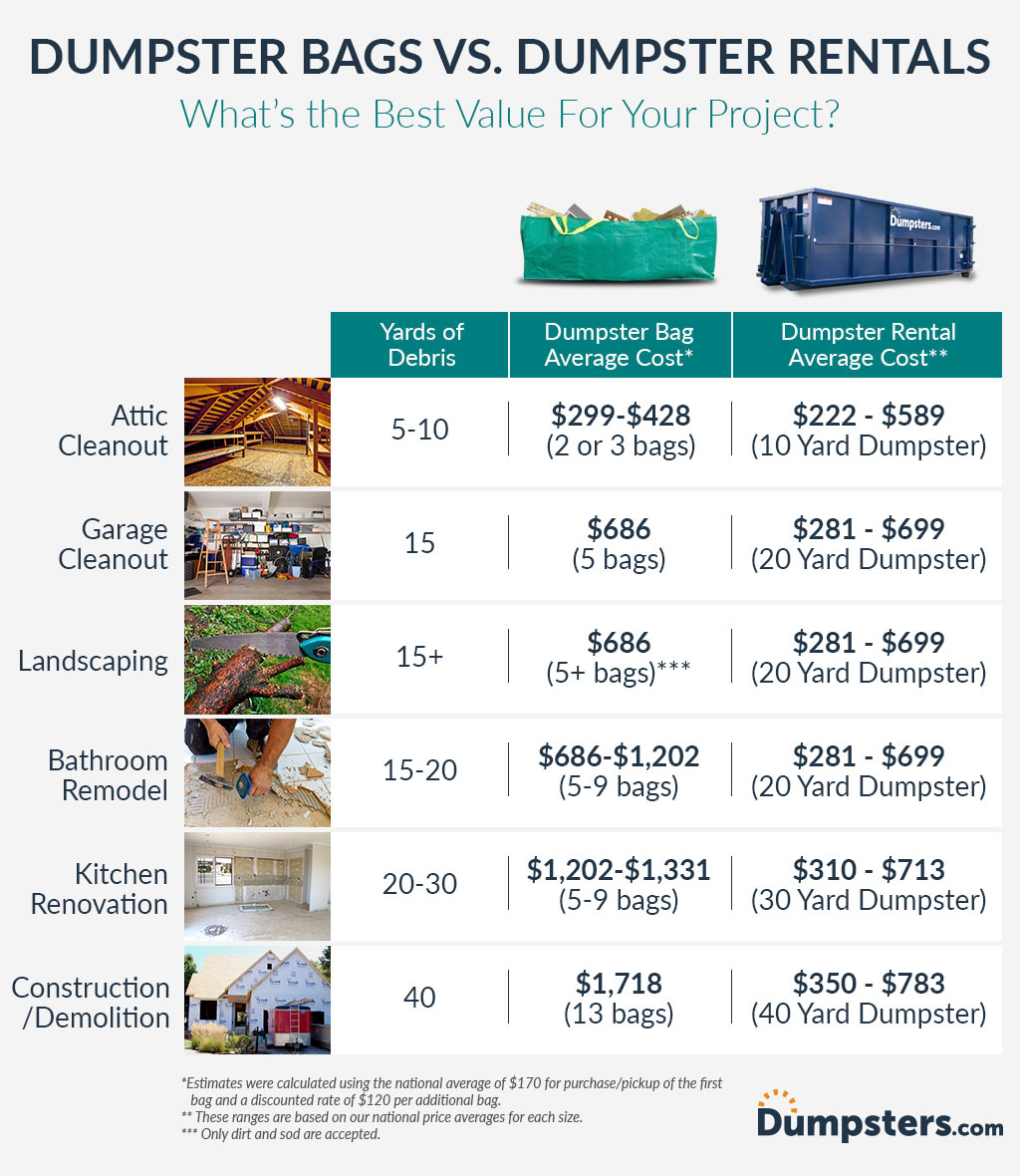 Rental And Pricing Information: Pros And Cons Of Dumpster Bags And Rentals