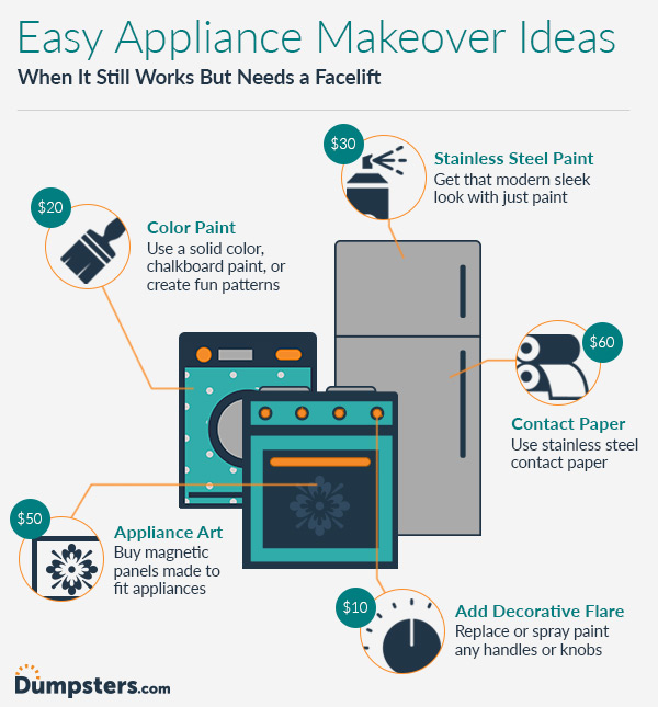 Appliance Makeover Infographic.
