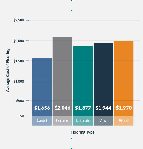 bar graph of each flooring type and the average cost of each