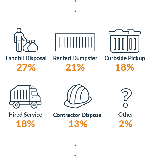 graphic showing different debris removal tactics and the percent of people who used each