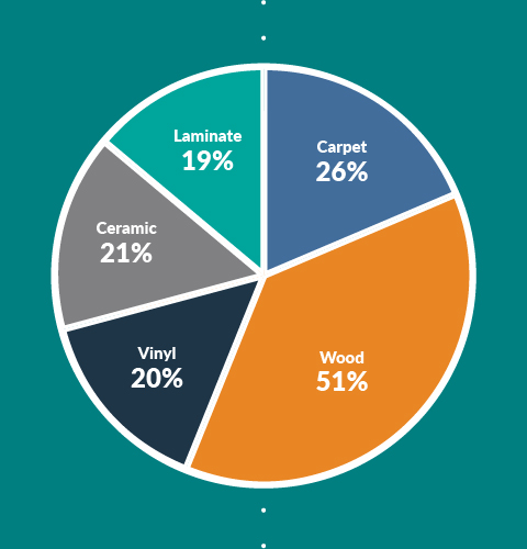 pie chart of the different materials chosen for flooring projects