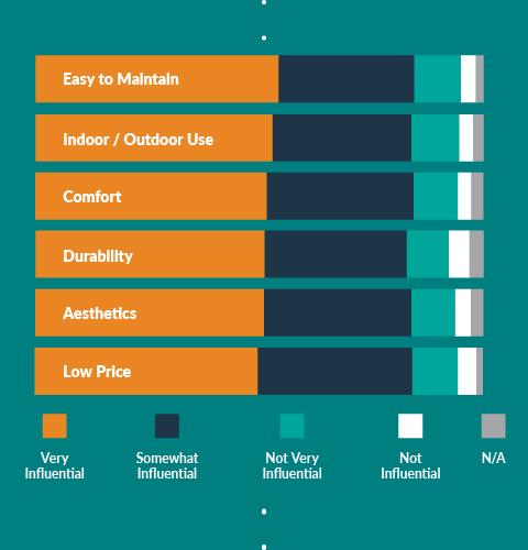 bar graph depicting the reasons people chose certain materials for their flooring projects