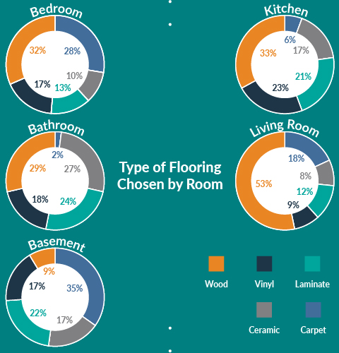 five pie charts showing the percentage of materials used in each room