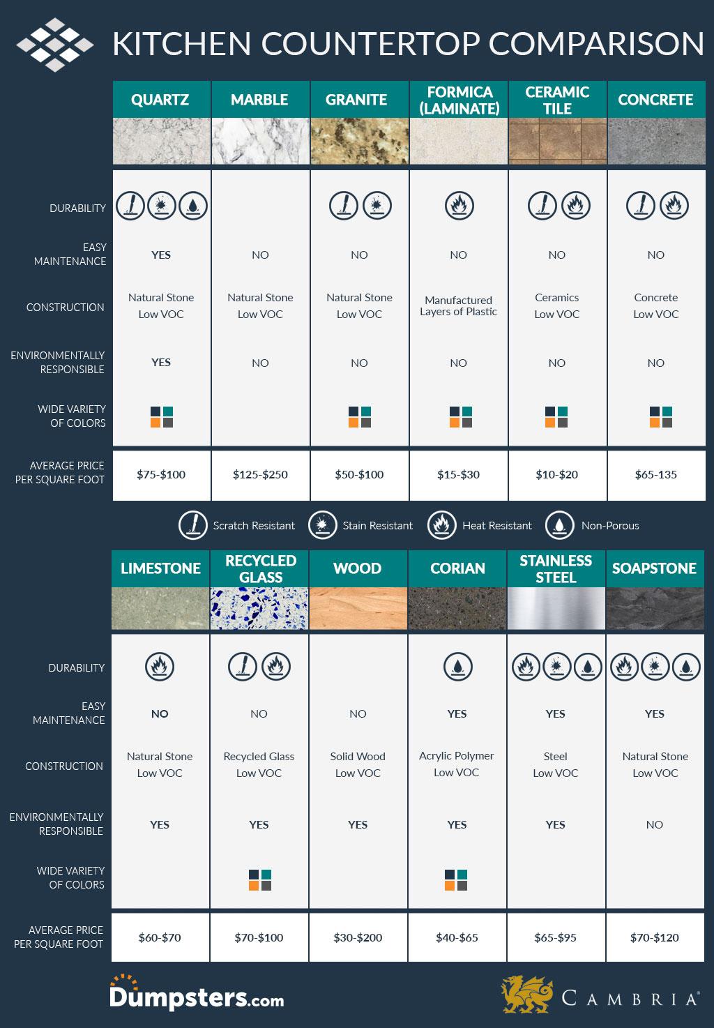 Countertop Material Comparison Chart