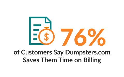 76% of Customers Say Dumpsters.com Saves Them Time on Billing.