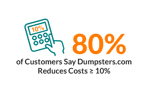 80% of Customers Say Dumpsters.com Reduces Costs ≥ 10%.