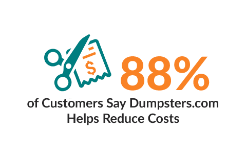 88% of Customers Say Dumpsters.com Helps Reduce Costs