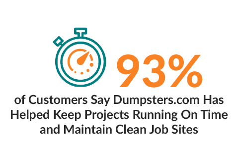 93% of Customers Say Dumpsters.com Has Helped Keep Projects Running On Time and Maintain Clean Job Sites.