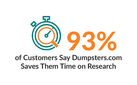 93% of Customers Say Dumpsters.com Saves Them Time on Research.