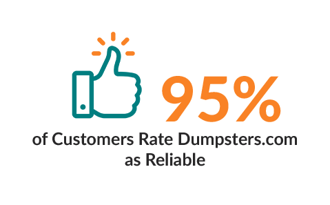95% of customers Rate Dumpsters.com as Reliable.