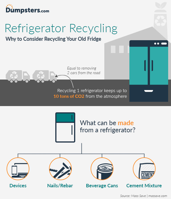 infographic about recycling a refrigerator
