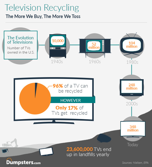 infographic of television recycling facts