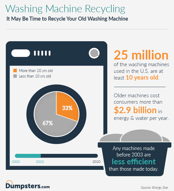 infographic about recycling a washing machine
